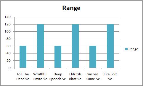 Range Comparison Bitween All 5e Spell