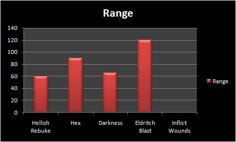 5e range Comparison