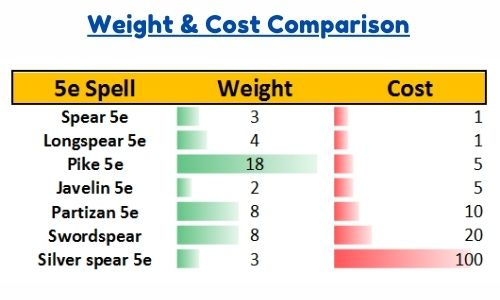 Cost & Weight Comparison of Spear 5e