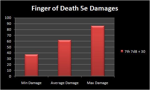 Finger of Death 5e Damages