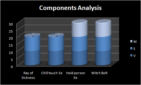 Components Analysis