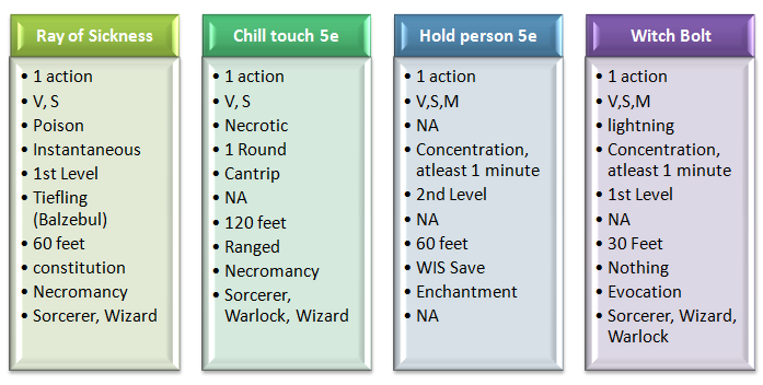 Difference Between Ray of Sickness With Other 5e Spell