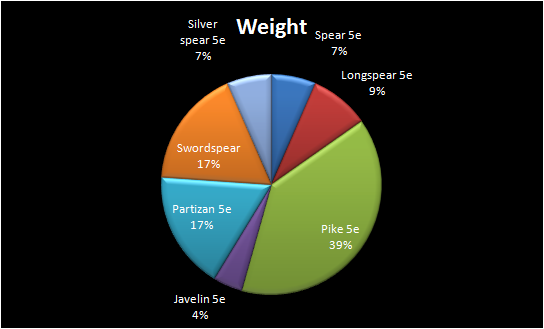 Spear 5e Weight Comparison With Others