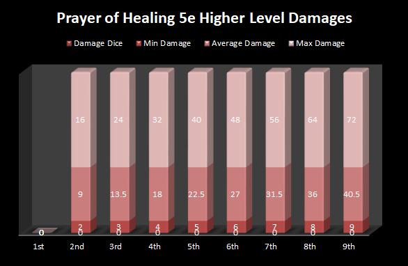 Prayer of Healing 5e Higher Level Damages